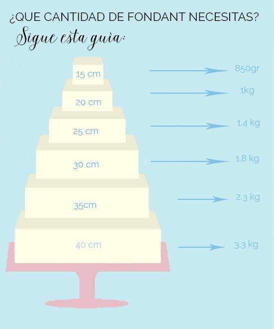 guia-cuanto-fondant-necesitas-para-tartas-cuadradas